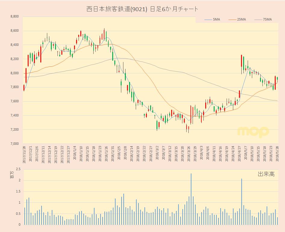 鉄道 西日本 株価 旅客