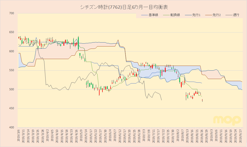シチズン 時計 株価