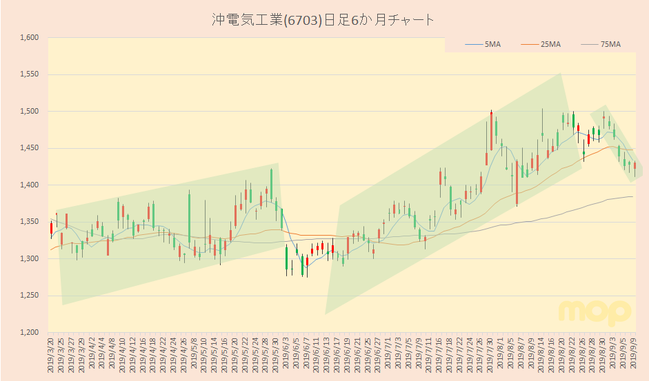 沖 電気 株価