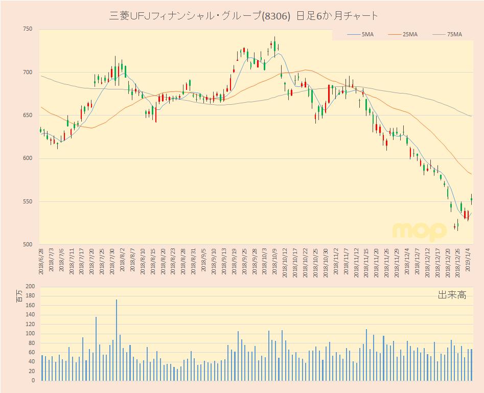 株価 三菱 チャート ufj