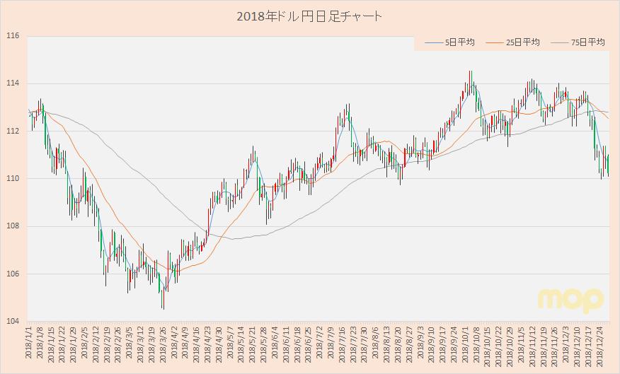 ドル 円 チャート