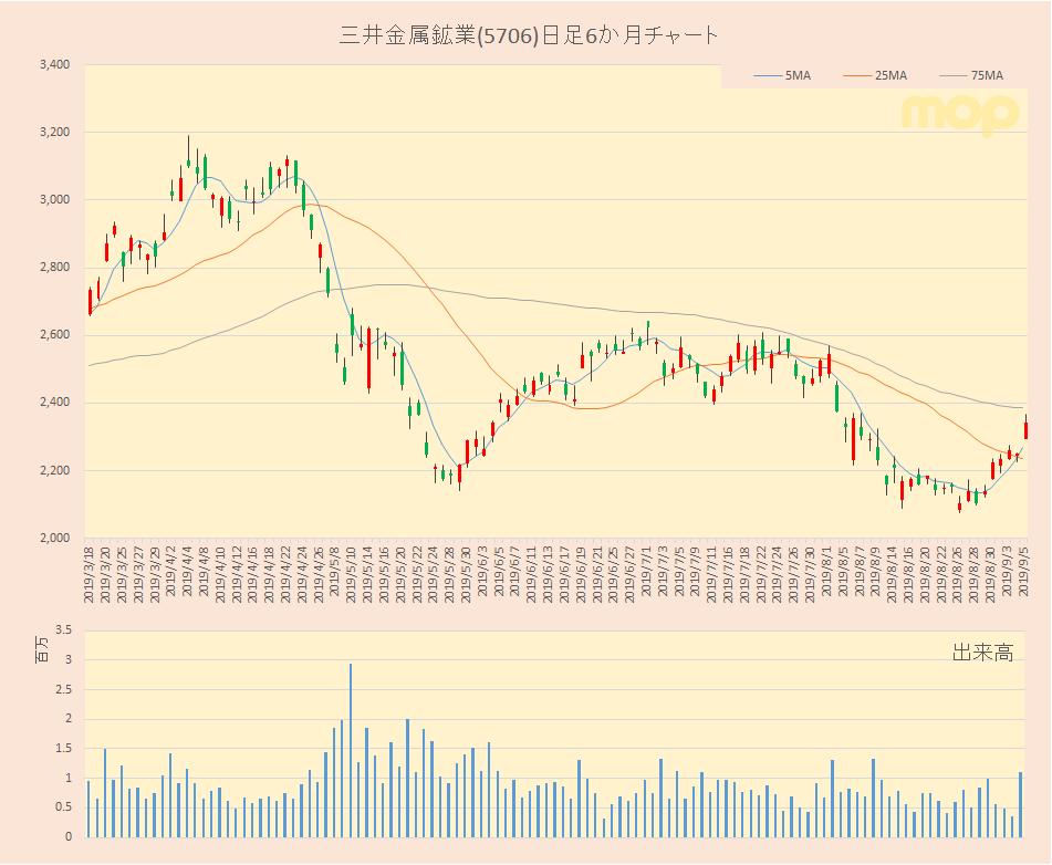 三井 金属 の 株価