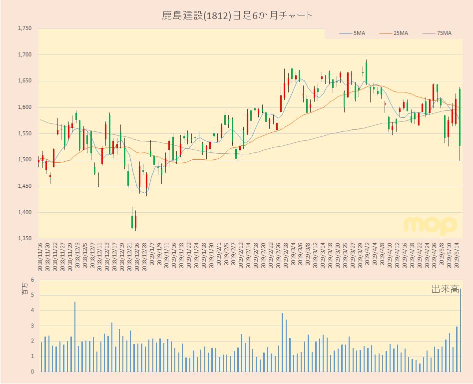 鹿島 建設 株価
