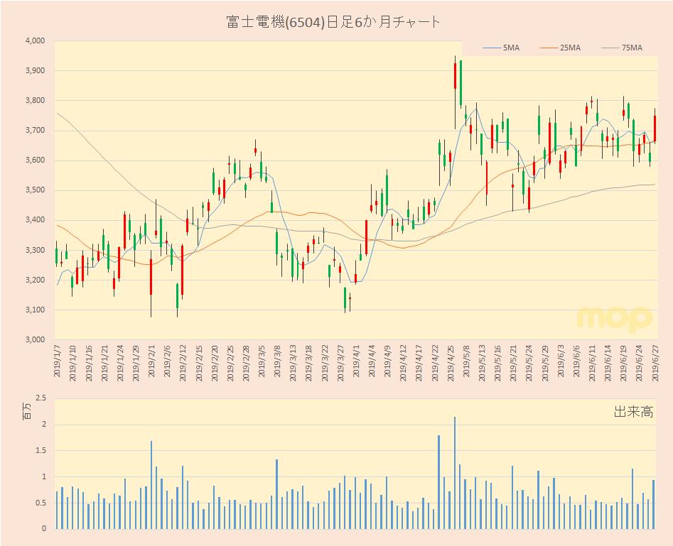 株価 富士 電機 富士電機(株)【6504】:掲示板