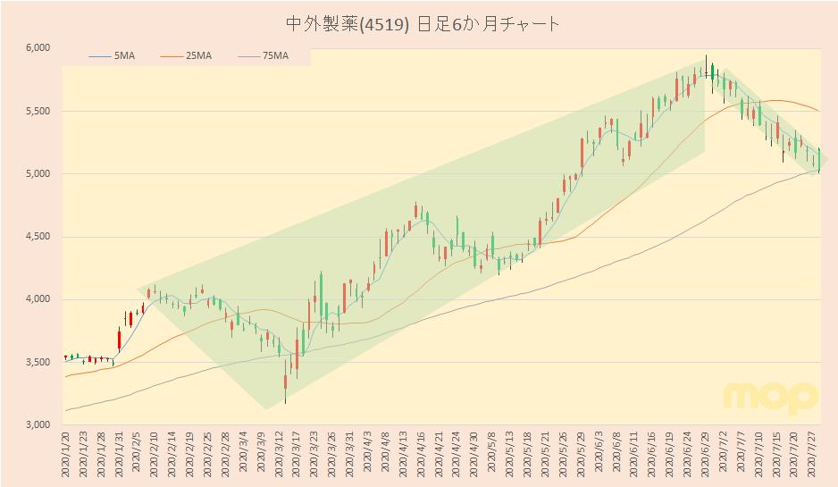 の 中外 株価 製薬 中外製薬(株)【4519】:株主優待