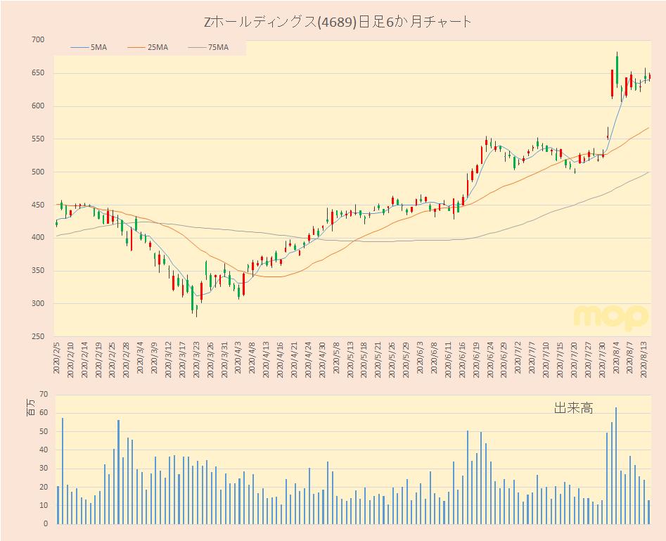 株価 ゼット ホールディングス Zホールディングス(4689)株価分析|買い時&今後の予想は?|進撃の個人投資家