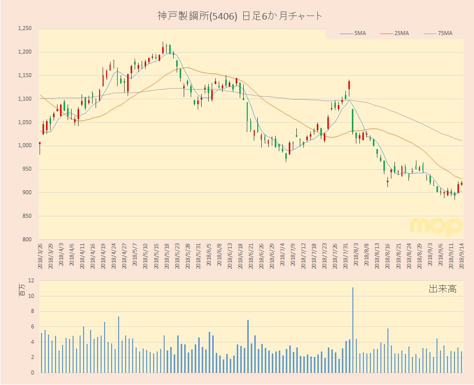 神戸 製鋼 株価