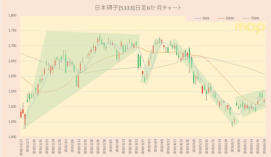 日本 ガイシ の 株価