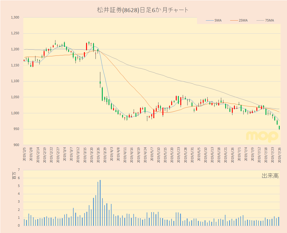 株価 松井 証券