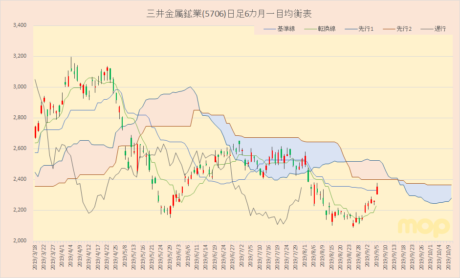 鉱業 三井 株価 金属